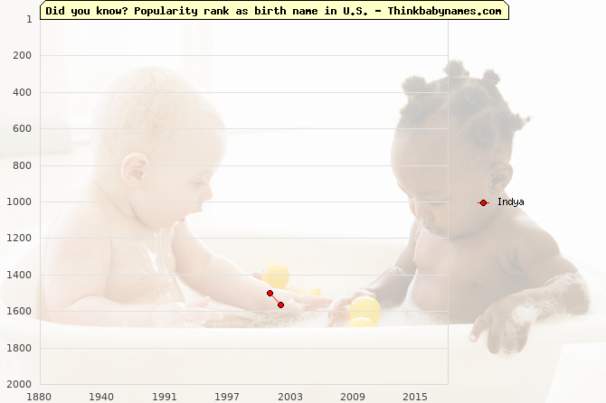 Top 2000 baby names ranking of Indya name in U.S.
