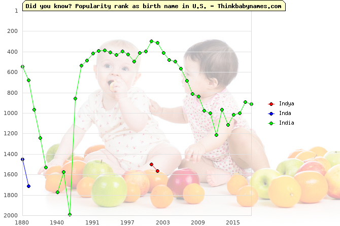 Top 2000 baby names ranking of Indya, Inda, India in U.S.