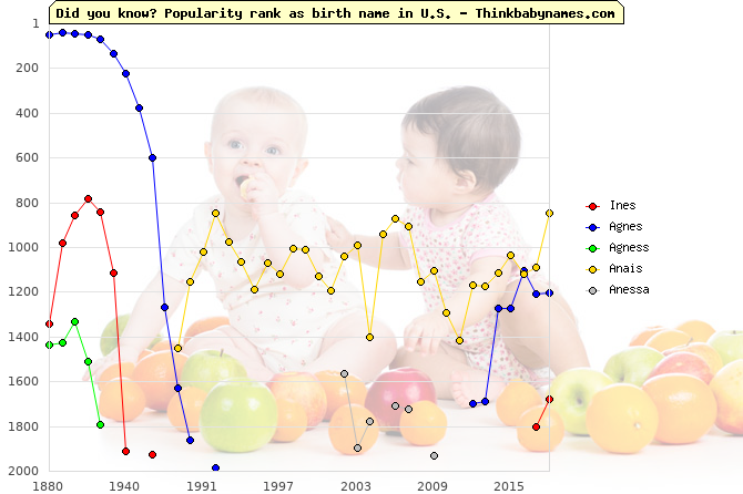 Top 2000 baby names ranking of Ines, Agnes, Agness, Anais, Anessa in U.S.