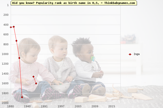 Top 2000 baby names ranking of Inga name in U.S.
