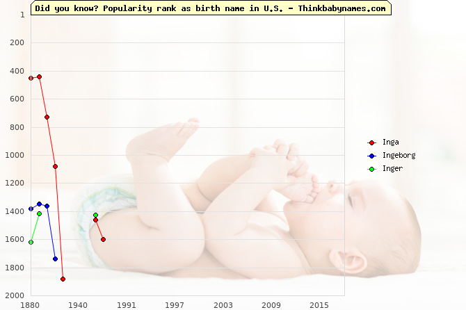Top 2000 baby names ranking of Inga, Ingeborg, Inger in U.S.