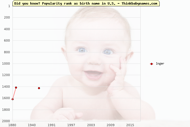 Top 2000 baby names ranking of Inger name in U.S.