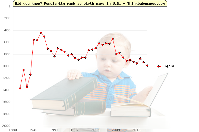 Top 2000 baby names ranking of Ingrid name in U.S.