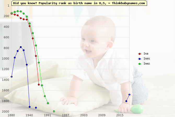 Top 2000 baby names ranking of Ina, Ines, Inez in U.S.