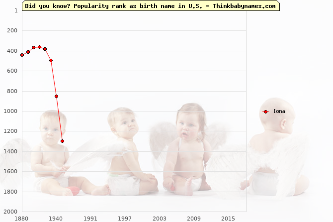 Top 2000 baby names ranking of Iona name in U.S.