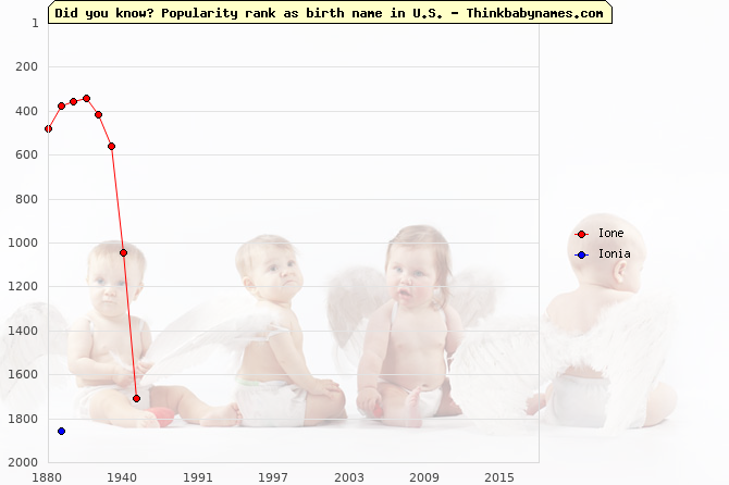 Top 2000 baby names ranking of Ione, Ionia in U.S.