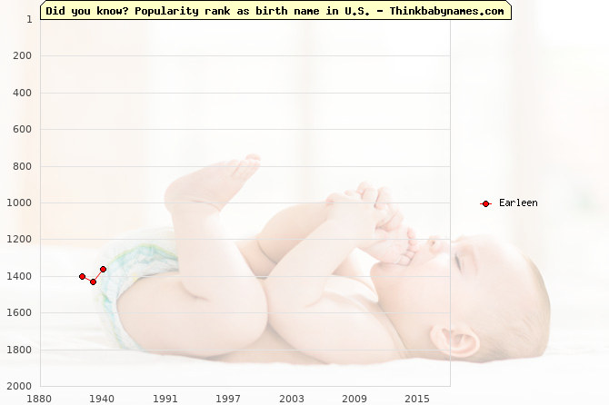 Top 2000 baby names ranking of Earleen in U.S.