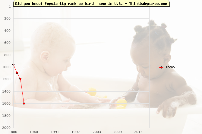 Top 2000 baby names ranking of Irena name in U.S.