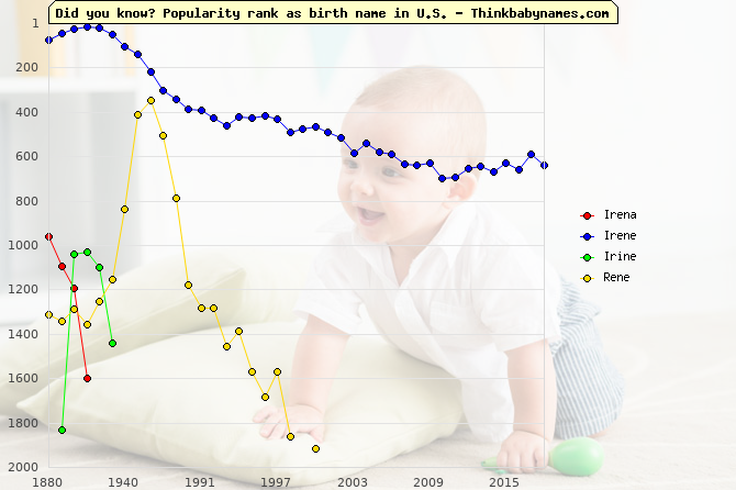 Top 2000 baby names ranking of Irena, Irene, Irine, Rene in U.S.