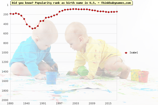 Top 2000 baby names ranking of Isabel name in U.S.