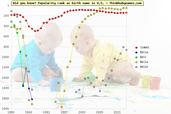 Top 2000 baby names ranking of Isabel, Belia, Bell, Bella, Belle in U.S.