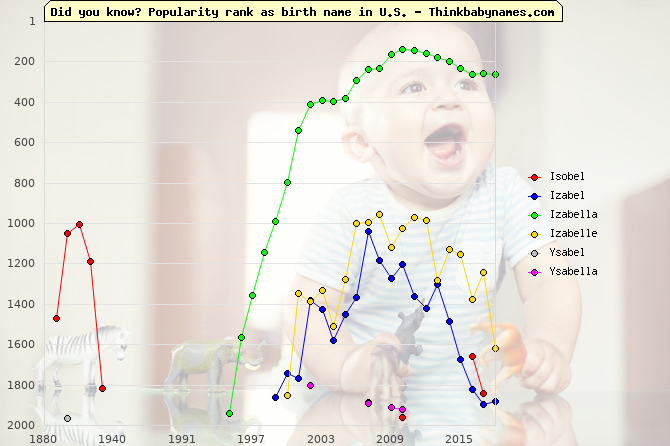 Top 2000 baby names ranking of Isobel, Izabel, Izabella, Izabelle, Ysabel, Ysabella in U.S.