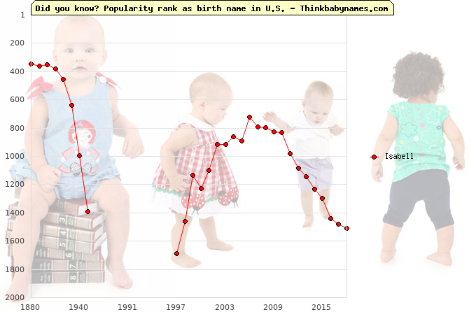 Top 2000 baby names ranking of Isabell name in U.S.