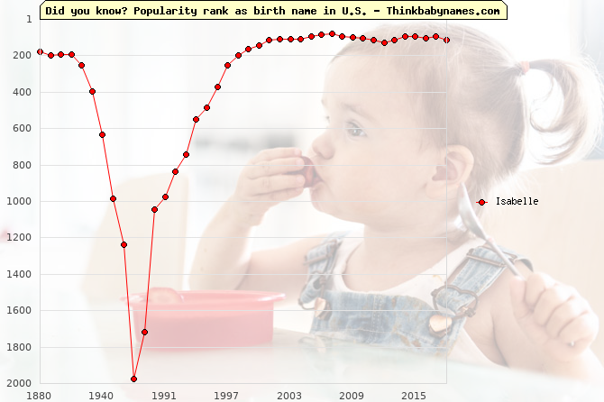 Top 2000 baby names ranking of Isabelle name in U.S.