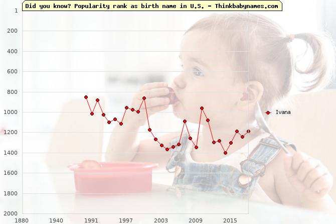Top 2000 baby names ranking of Ivana name in U.S.