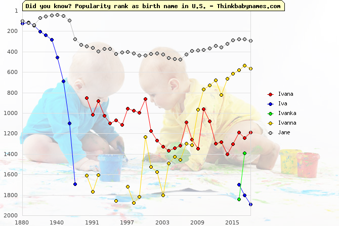 Top 2000 baby names ranking of Ivana, Iva, Ivanka, Ivanna, Jane in U.S.