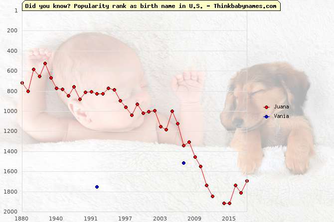 Top 2000 baby names ranking of Juana, Vania in U.S.