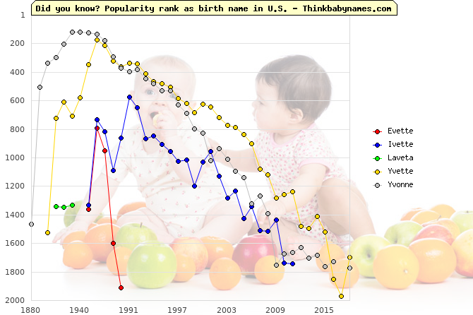 Top 2000 baby names ranking of Evette, Ivette, Laveta, Yvette, Yvonne in U.S.