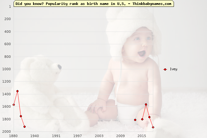Top 2000 baby names ranking of Ivey name in U.S.