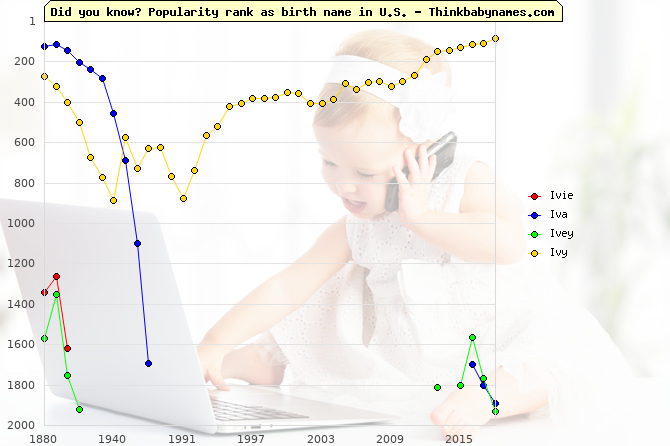 Top 2000 baby names ranking of Ivie, Iva, Ivey, Ivy in U.S.