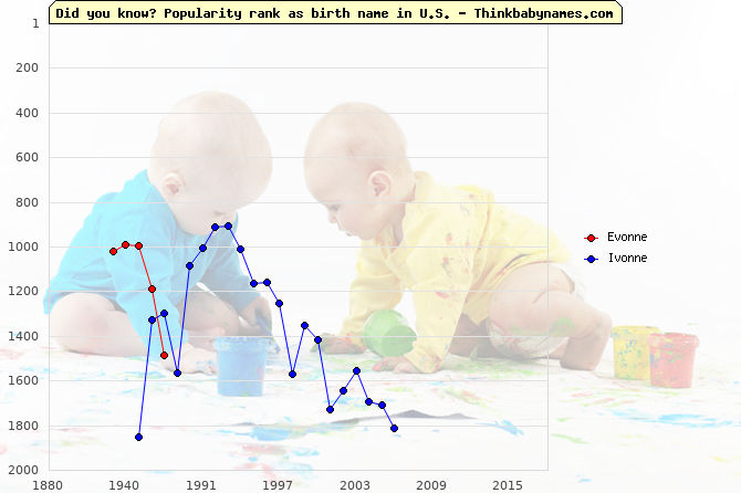 Top 2000 baby names ranking of Evonne, Ivonne in U.S.
