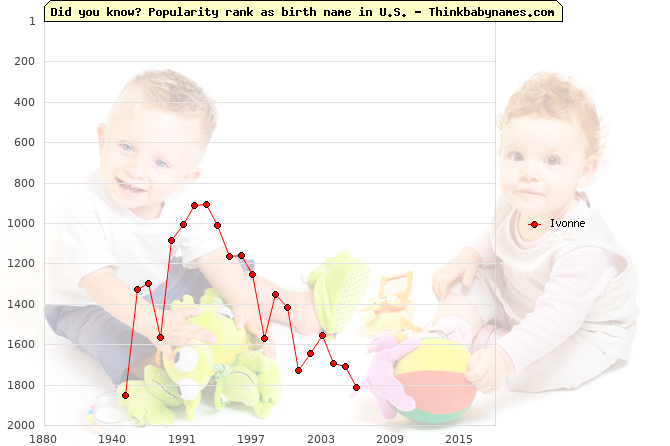 Top 1000 baby names ranking of Ivonne in U.S.