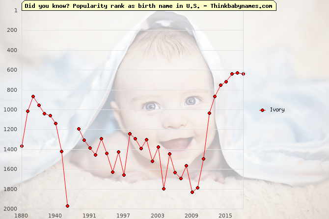 Top 2000 baby names ranking of Ivory in U.S.