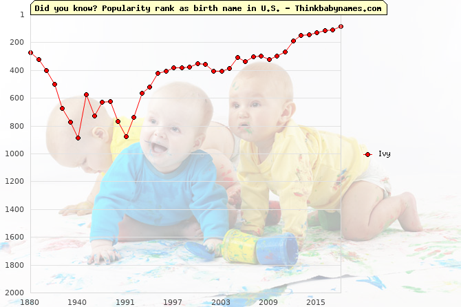 Top 2000 baby names ranking of Ivy in U.S.