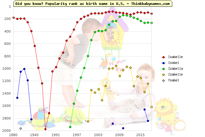 Top 2000 baby names ranking of Isabelle, Isobel, Izabella, Izabelle, Ysabel in U.S.