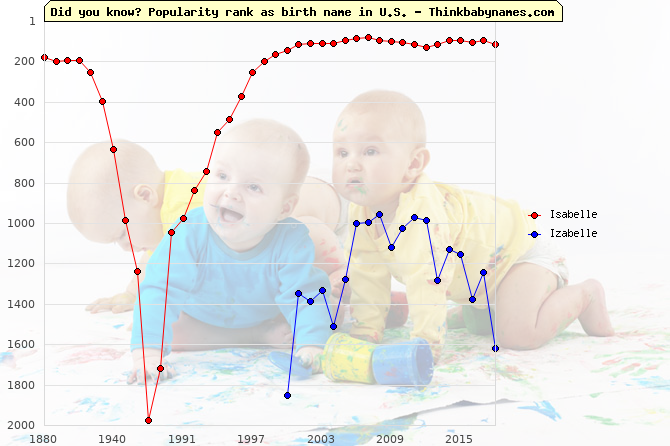 Top 1000 baby names ranking of Isabelle, Izabelle in U.S.