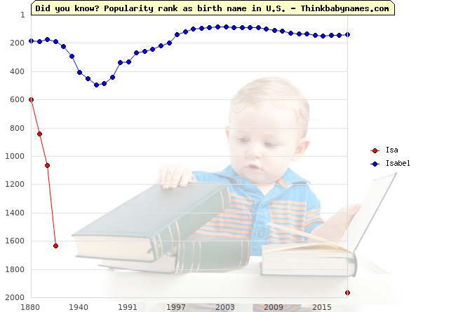 Top 2000 baby names ranking of Isa, Isabel in U.S.