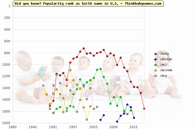 Top 2000 baby names ranking of Jacey, Jacelyn, Jaci, Jacinda, Jacy in U.S.