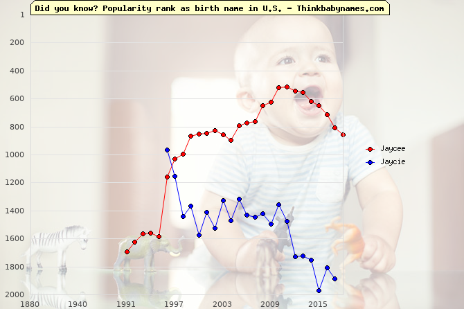 Top 2000 baby names ranking of Jaycee, Jaycie in U.S.