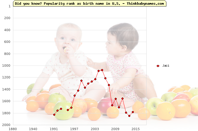 Top 2000 baby names ranking of Jaci name in U.S.