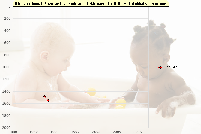 Top 1000 baby names ranking of Jacinta name in U.S.