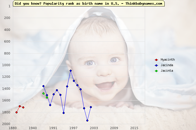 Top 2000 baby names ranking of Hyacinth, Jacinda, Jacinta in U.S.
