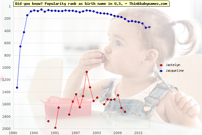 Top 2000 baby names ranking of Jackelyn, Jacqueline in U.S.