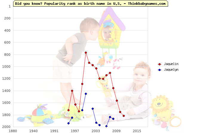 Top 2000 baby names ranking of Jaquelin, Jaquelyn in U.S.