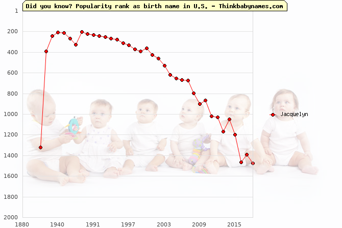 Top 2000 baby names ranking of Jacquelyn name in U.S.
