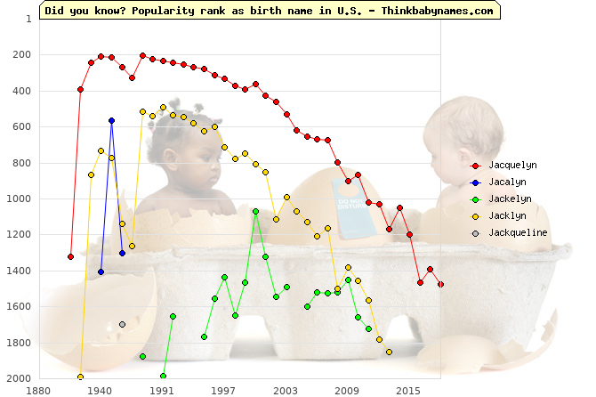 Top 2000 baby names ranking of Jacquelyn, Jacalyn, Jackelyn, Jacklyn, Jackqueline in U.S.