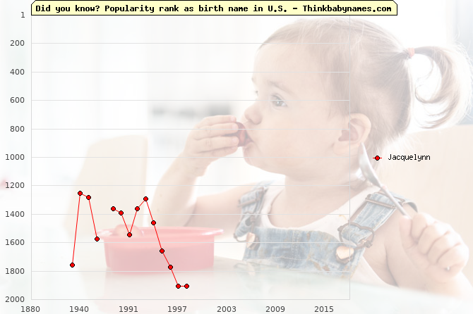 Top 2000 baby names ranking of Jacquelynn name in U.S.