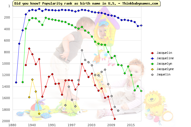 Top 2000 baby names ranking of Jacquelin, Jacqueline, Jacquelyn, Jacquelyne, Jaquelin in U.S.