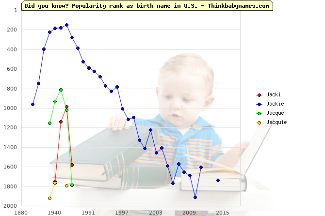 Top 2000 baby names ranking of Jacki, Jackie, Jacque, Jacquie in U.S.