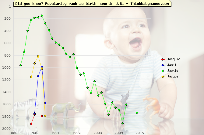 Top 2000 baby names ranking of Jacquie, Jacki, Jackie, Jacque in U.S.