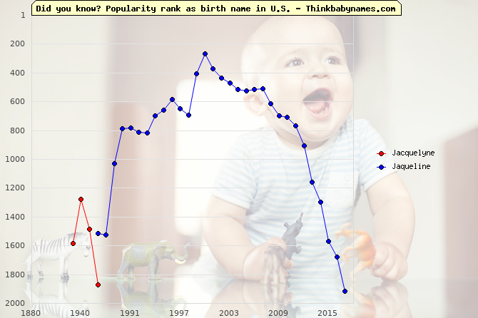 Top 2000 baby names ranking of Jacquelyne, Jaqueline in U.S.