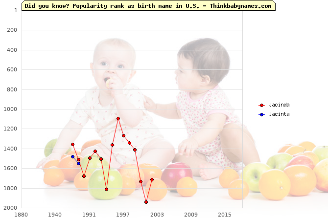 Top 2000 baby names ranking of Jacinda, Jacinta in U.S.
