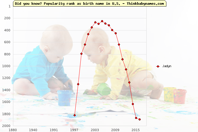 Top 2000 baby names ranking of Jadyn name in U.S.