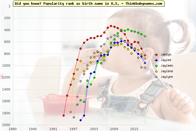 Top 2000 baby names ranking of Jaelyn, Jaylee, Jayleen, Jaylene, Jaylynn in U.S.