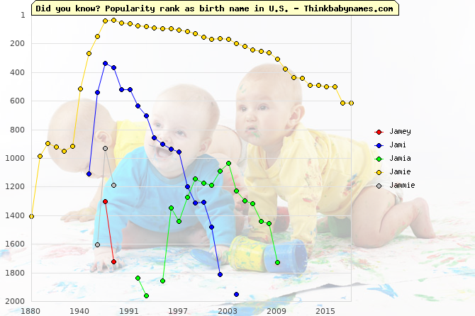 Top 2000 baby names ranking of Jamey, Jami, Jamia, Jamie, Jammie in U.S.