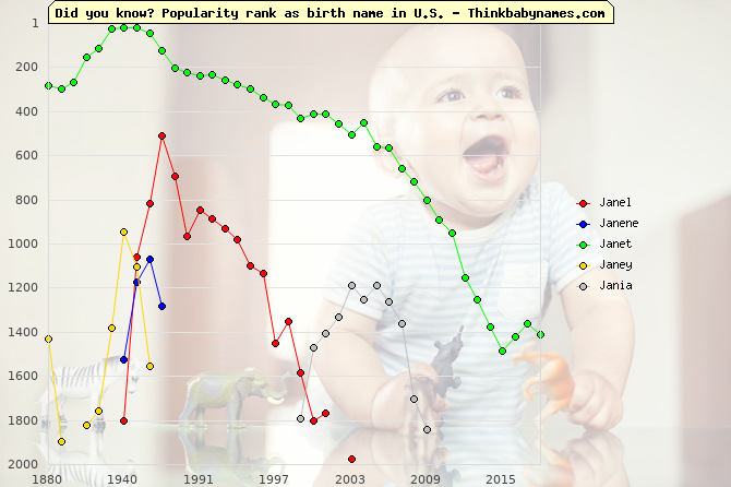 Top 2000 baby names ranking of Janel, Janene, Janet, Janey, Jania in U.S.